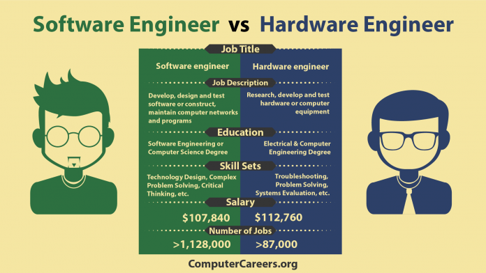 software-vs-hardware-engineer